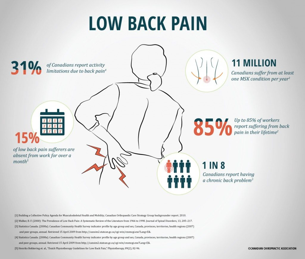 Low-Back-Pain-2015
